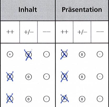 auswertung einer umfrage